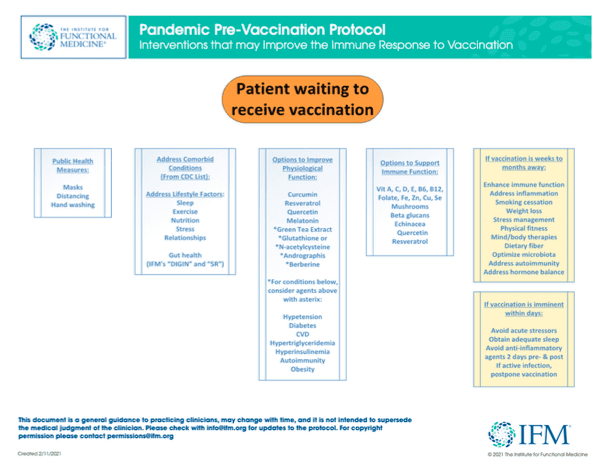 Infographic from IFM on Covid Vaccine Prep